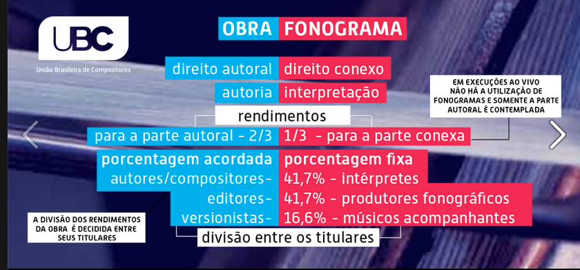 Como funciona a arrecadação sobre uma Obra | Fonograma