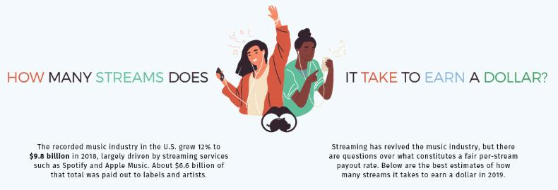Quantos Streams de música são necessárias para ganhar um dólar?