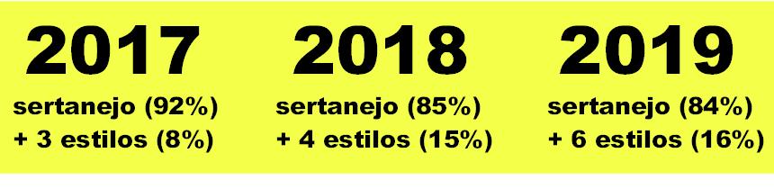 Como fazer sucesso nas rádios brasileiras: entendeu ou quer que eu faça um infográfico (edição 2020)?
